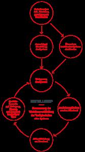 Der Fairplay Service-Kreislauf im Detail.