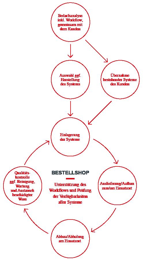 Von der Bedarfsanalyse über die Online-Bestellung des Messesystems und den Aufbau bis hin zur Einlagerung — der Fairplay Messebau-Service-Prozess deckt alles ab.